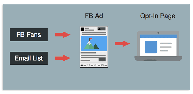 Warm Traffic Strategy with Facebook ads