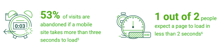 Statistics from DoubleClick on page load time killing landing page conversion rates